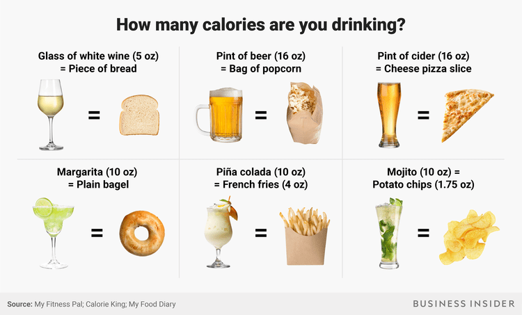 know the calories in alcohol