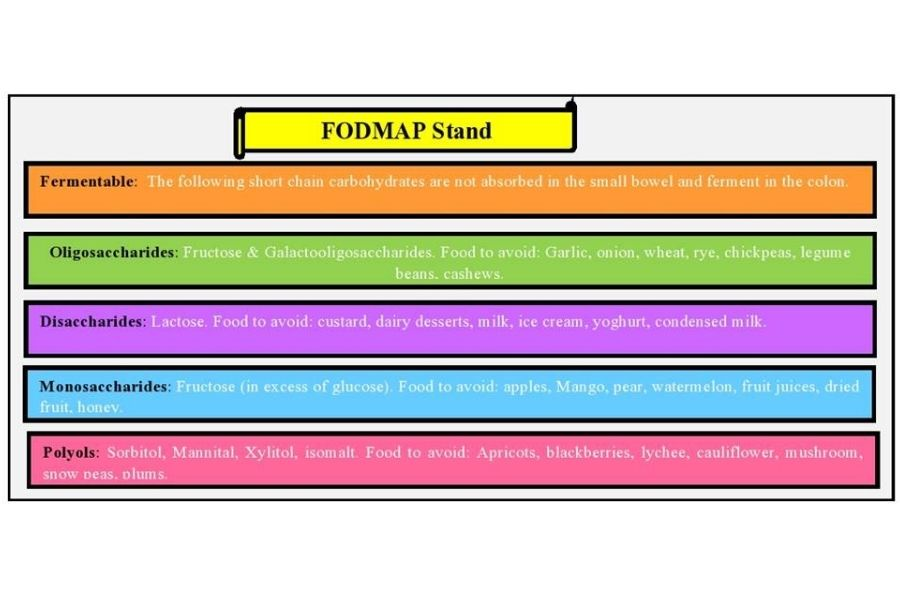 What Is FODMAP?